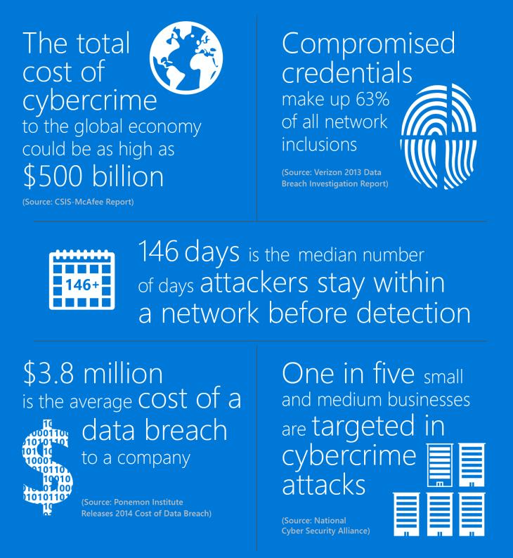 Statistiky útoků na organizace
