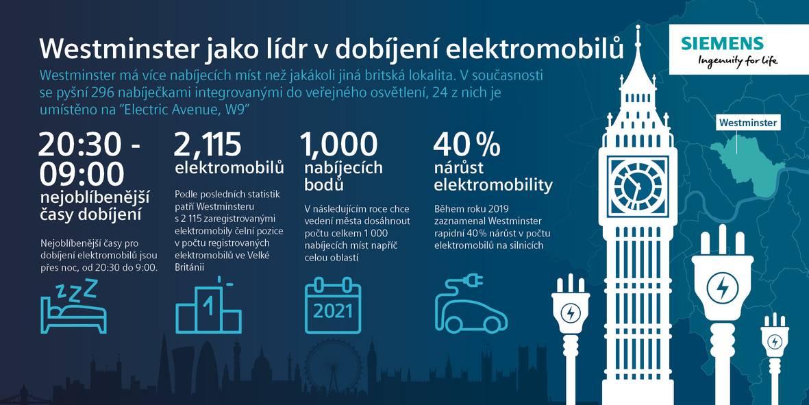 Westminster jako lídr v dobíjení elektromobilů