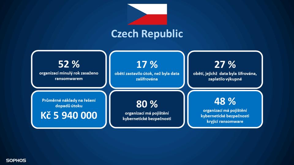 Ransomware: Česká republika
