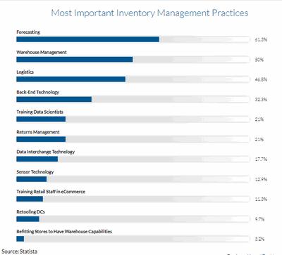 Obr. 2: Nejdůležitější schopnosti a postupy v oblasti řízení zásob podle průzkumu společnosti Statista (zdroj: https://financesonline.com)