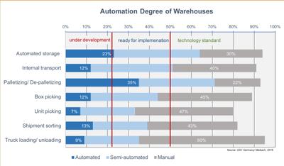 Obr. 3: Míra automatizace logistických a skladových procesů podle průzkumu FMCG industry 2019 (zdroj GSI Germany)