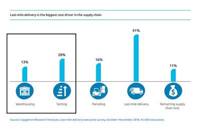 Obr. 4: Průzkum nákladů v dodavatelském řetězci: jednu třetinu celkových nákladů stojí skladování a třídění, až 41% nákladů se spotřebuje na logistiku poslední míle (zdroj: Capgemini)