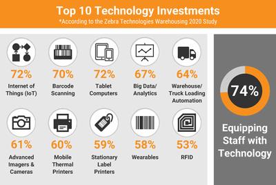 Obr. 1. Hlavní aktuální technologické investice v oblasti logistiky (zdroj: Zebra Technologies)