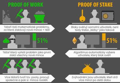 Základní rozdíly mezi Proof of Work a Proof of Stake