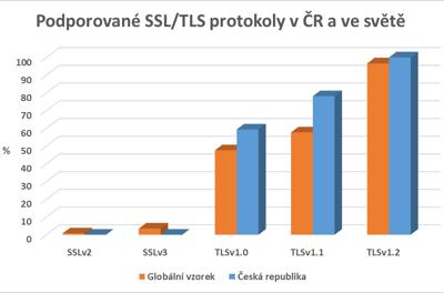 Podporované SSL/TLS protokoly v ČR a ve světě