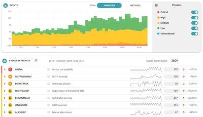 Obr. 1: Přepracované uživatelské rozhraní Flowmon ADS 10 – dashboard