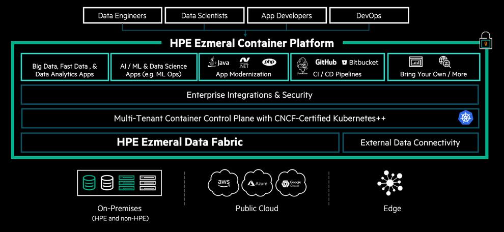 Ezmeral Container Platform
