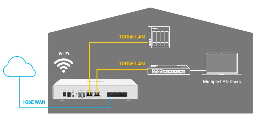 Obr. 1: Vysokorychlostní síť LAN