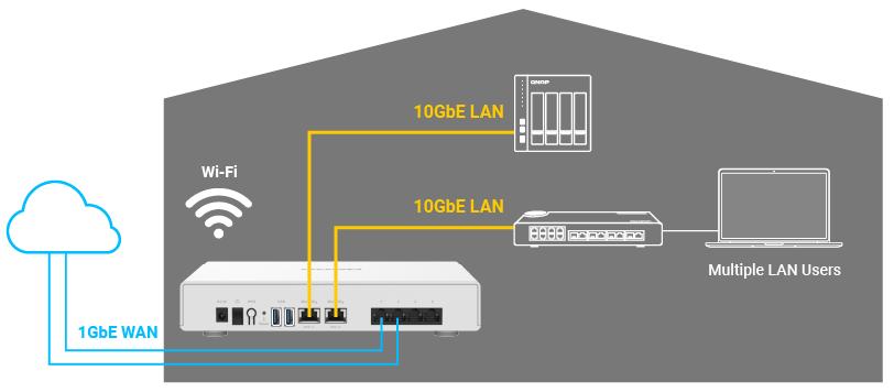 Obr. 3: Automatická síť VPN mezi různými pracovišti