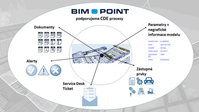 Obr. 2 – CDE = Common Data Environment