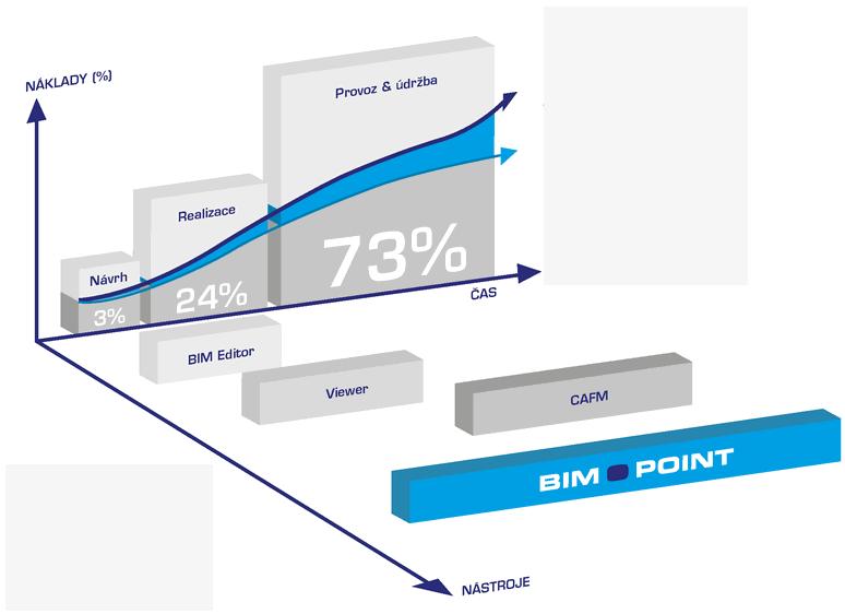 Obr. 1 – Nejvyšší úspory BIM model přináší zejména ve fázi provozu budovy