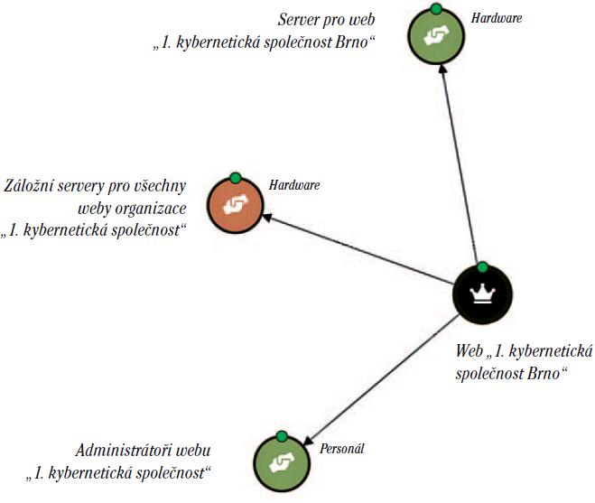 Obr. 2: Ukázka z aplikace CSA zobrazující schéma závislostí a výsledných hodnot rizik.