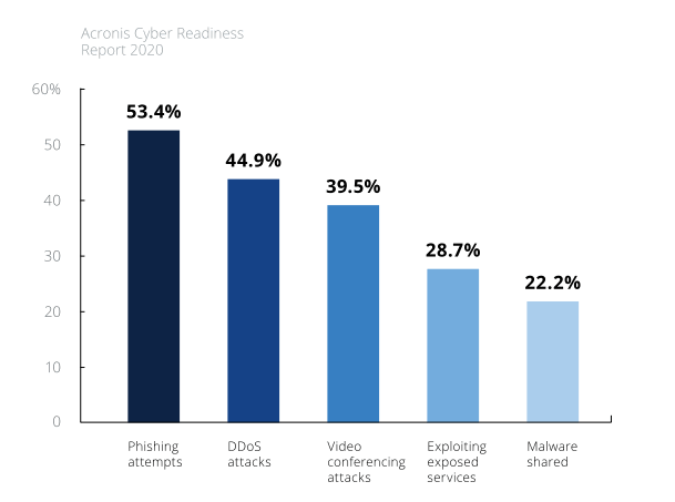 Acronis Cyber Readiness Report 2020