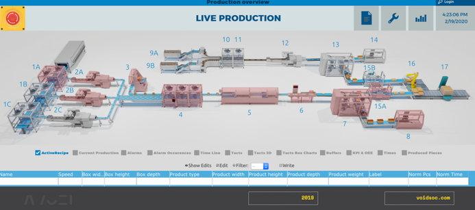 Řídicí systém výrobní linky v pivovaru přístupný z internetu. Zdroj: Void SOC