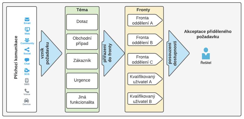Obr. 1: Princip distribuce komunikace v omnichannel