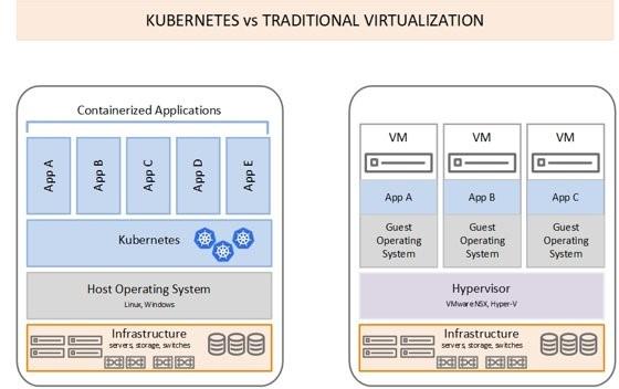 Obr. 2 – Porovnání prostředí Kubernetes a tradičního pojetí virtualizace