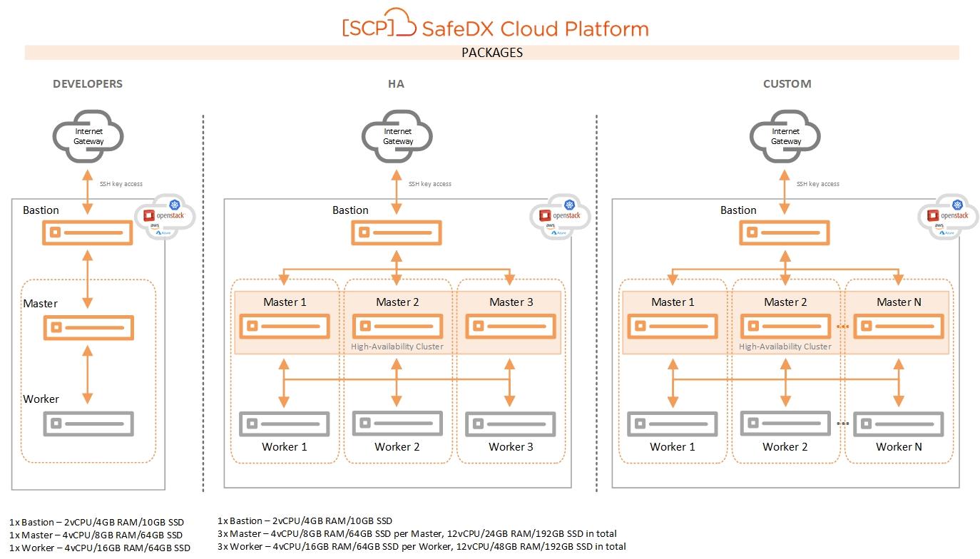 Obr. 3 – Ukázka možných konfigurací orchestrační platformy