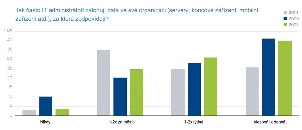 Jak často IT administrátoři zálohují data ve své organizaci, za která zodpovídají?