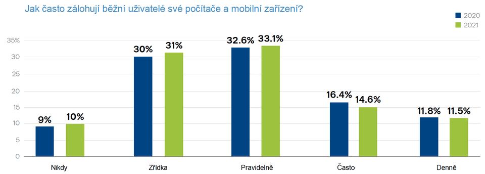 Jak často zálohují běžní uživatelé své počítače a mobilní zařízení?