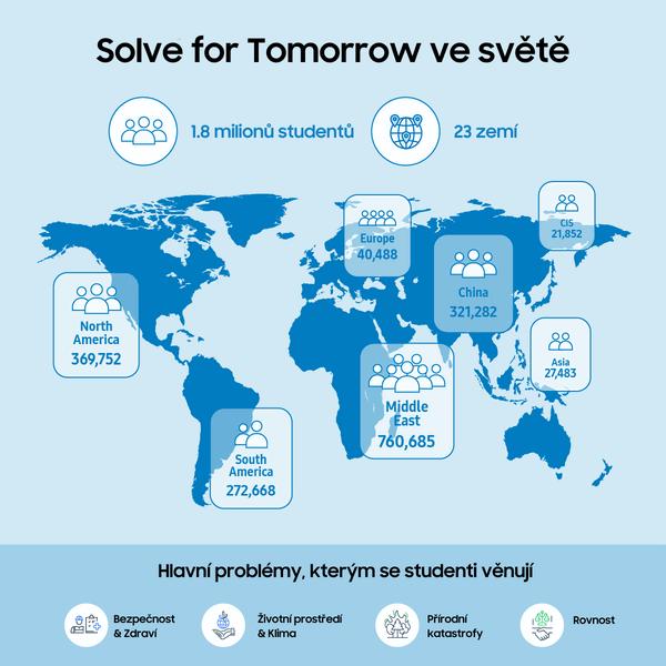Solver for Tomorrow ve světě