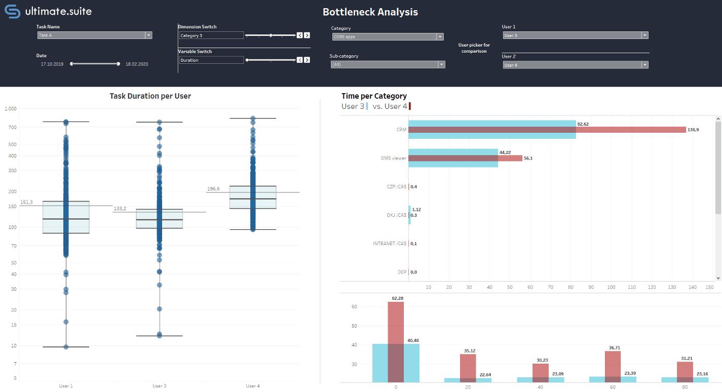 Bottleneck Analysis