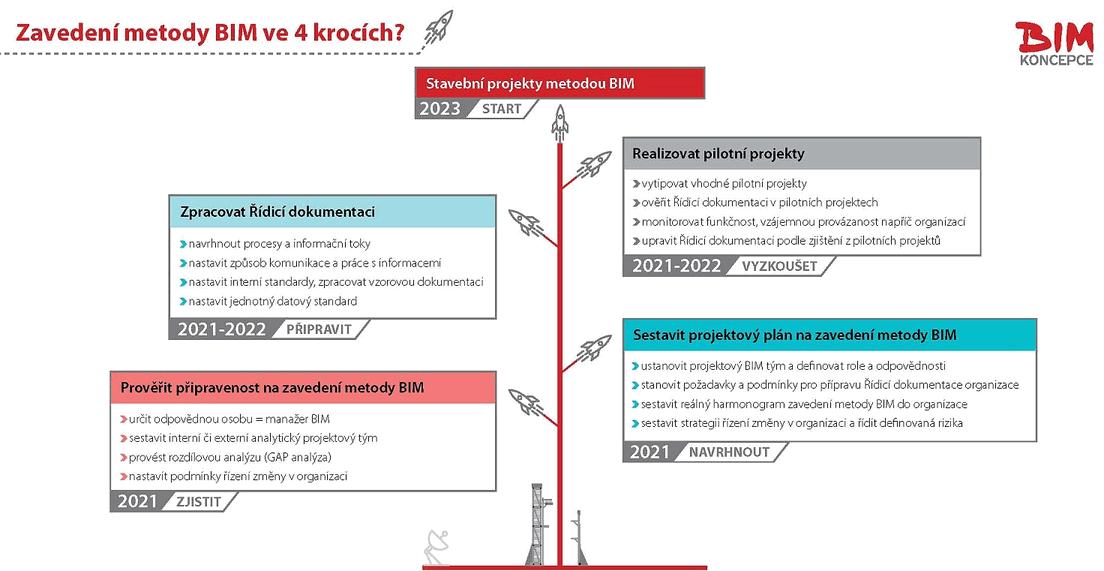 Zavedení metody BIM ve 4 krocích?