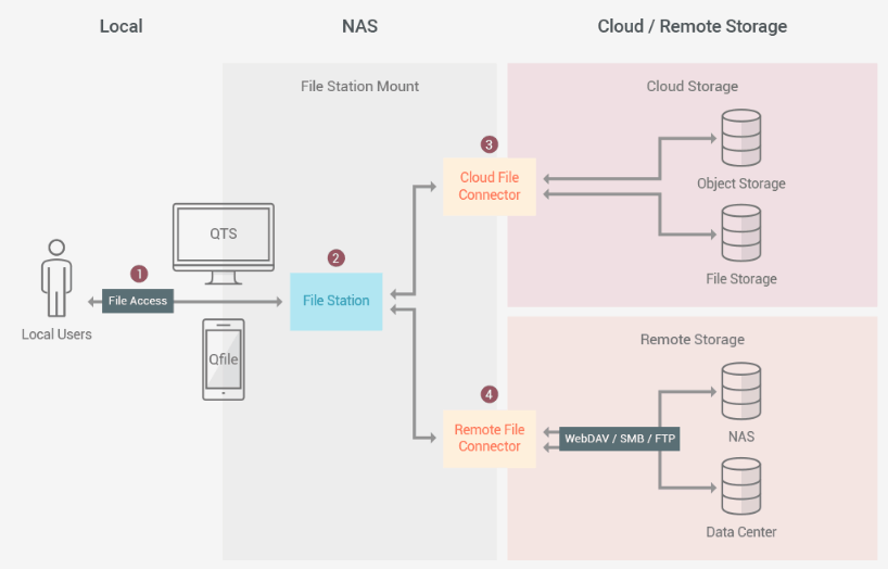 Obr. 3: HybridMount: Připojení k více cloudům