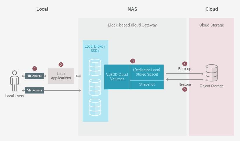 Obr. 4: VJBOD Cloud: Zálohování lokálního úložiště do cloudu