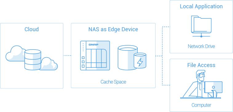 Obr. 1: Brána cloudového úložiště nabízí převod protokolů, takže ke cloudovému úložišti lze přistupovat pomocí standardních protokolů.