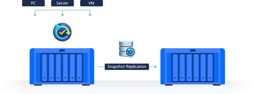 Snapshot Replication