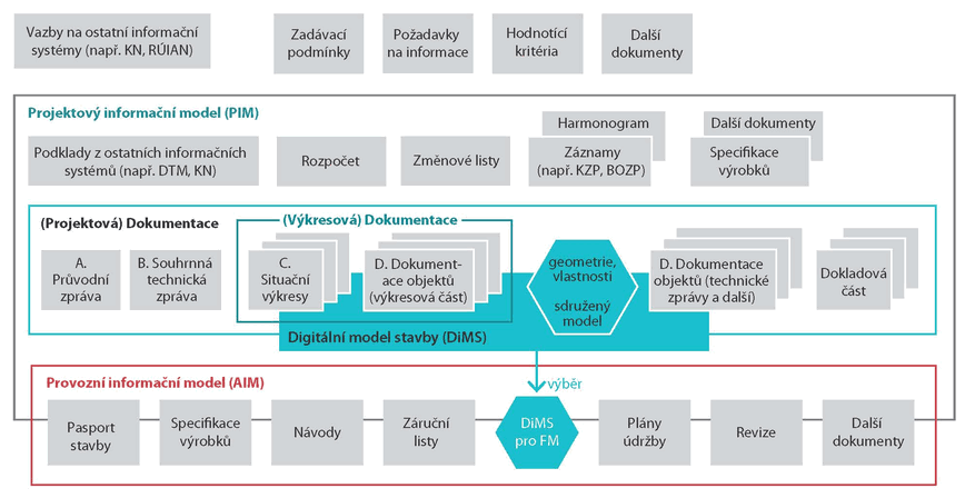 Obr. 3: Informační model budovy