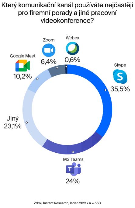 Který komunikační kanál používáte nejčastěji pro firemní porady a jiné pracovní videokonference?