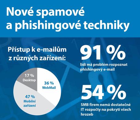 Nové spamové a phishingové techniky
