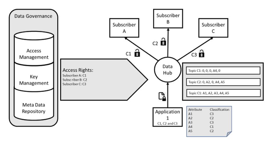 Obr. 2: Správa klíčů a přístupů založená na metadatech, šifrování dat různých úrovní zabezpečení; toto může být dosaženo dokonale přístupně. Obr. HPE.
