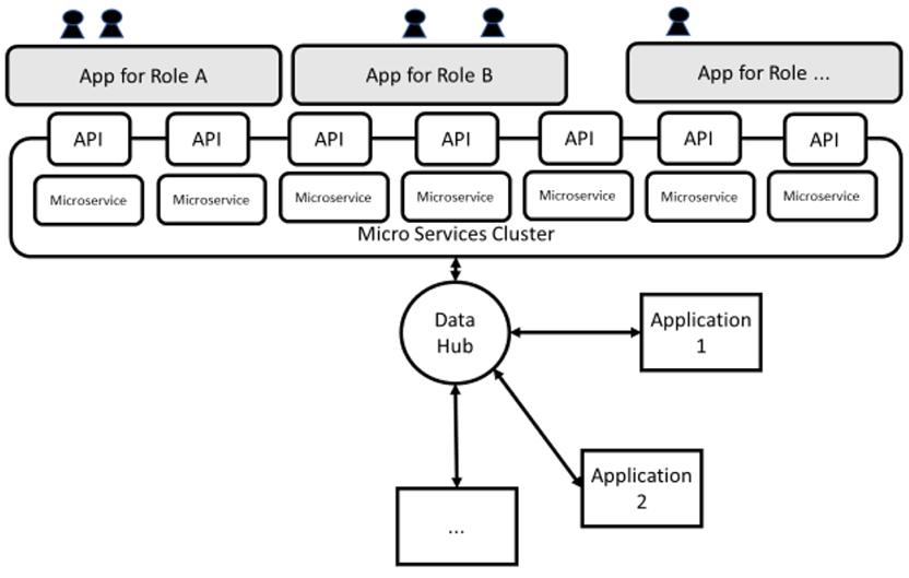 Obr. 3: API založená na mikroslužbách a kontejenrové technologii umožňují rychlý vývoj uživatelsky zaměřených aplikací. Obr. HPE.