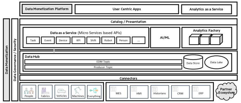 Obr. 4: Datově-centrická architektura poskytuje základ pro monetizaci dat. Katalog služeb vytváří data a analyzuje dostupnost pro různé cílové skupiny přes vhodné aplikace. Obr. HPE.