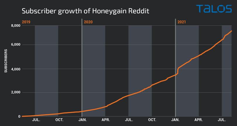 Subscriber growth of Honeygain Reddit